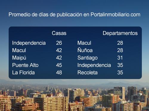 Las comunas con mayor cantidad de días de publicación