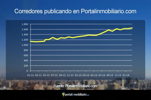¿Sabes cuántos corredores publican en Portalinmobiliario.com?
